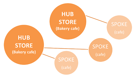 Hub & Spoke Model 5 Stores.png