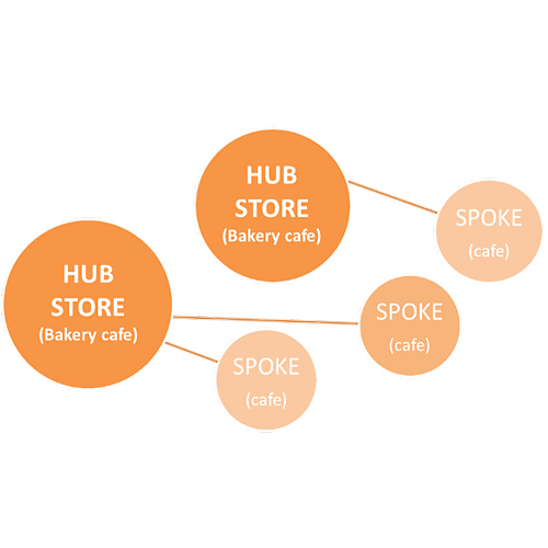 Great Harvest hub and spoke model diagram that depicts two store hubs linking to three cafe spokes